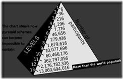 350px-Pyramid_scheme_svg