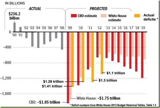 121007-deficit-chart