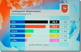 Resultados Baixa Saxonia. Jan.2013