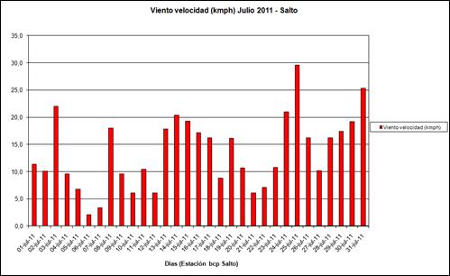 Viento Velocidad (Julio 2011)