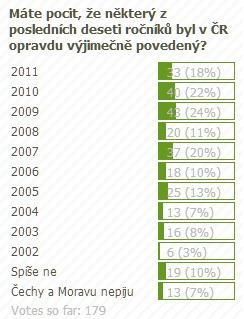 anketa_rocniky