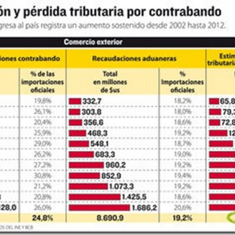 2002-2012: En 11 años ingresó contrabando al país por valor de $us 11.244,5 MM