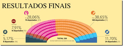 Portugal-Resultados-finais-legislativas-2011-as-cores-do-Parlamento