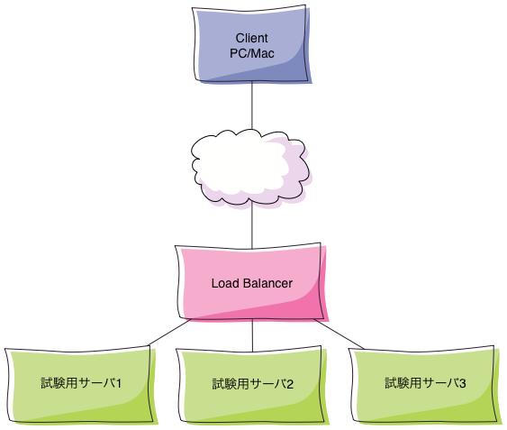 試験ネットワーク