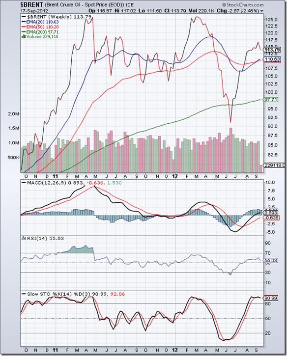 BrentCrude_Sep1812_weekly
