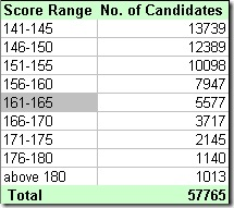 ibps exam po score range