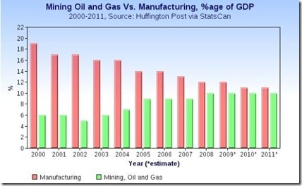 oil, gas and mining over manufacturing