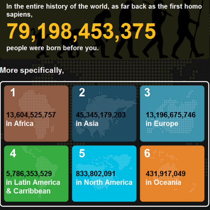 7 Billion People and You: What is Your Number?