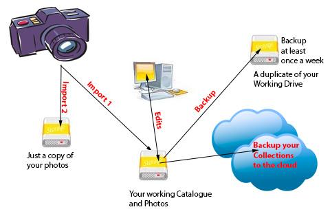 Backup Scheme