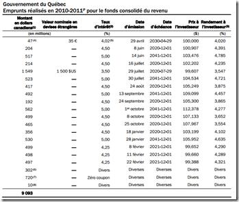 Québec - Taux moyens des emprunts