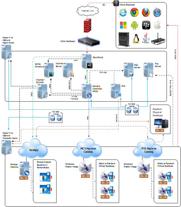 Citrix xenapp architecture design for Xenapp 6 5 architecture