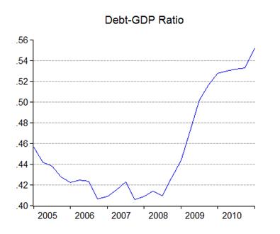 03_debt-gdp