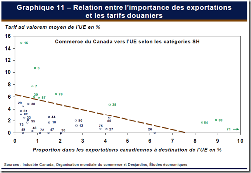 Relation entre l'importance des exportations