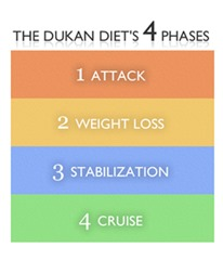 the-dukan-diet-logo