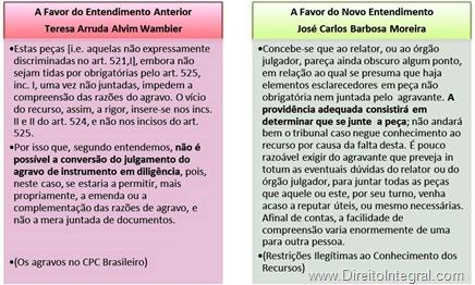 Opiniões de Teresa Arruda Alvim Wambier e José Carlos Barbosa Moreira sobre a possibilidade de intimar-se o agravante a complementar o agravo de instrumento com as peças úteis ou necessárias à compreensão da controvérsia.