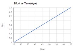 Effort_vs_Time_-_Employee