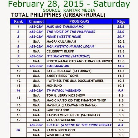 Kantar Media National TV Ratings - Feb 28, 2015 (Sat)