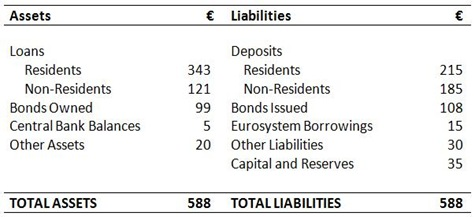 Bank Balance Sheet 3