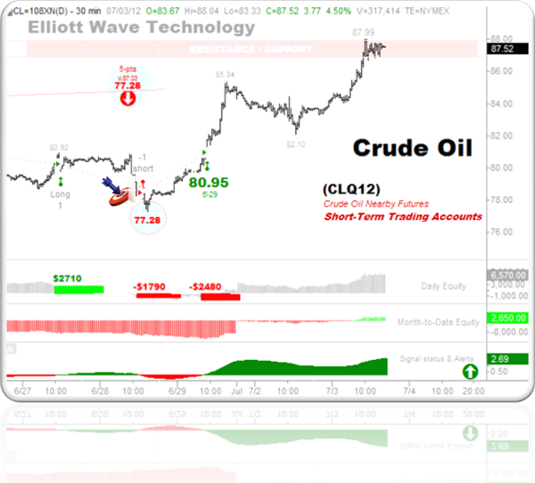 Crude Oil 7-3-2012 short-term trading accounts -