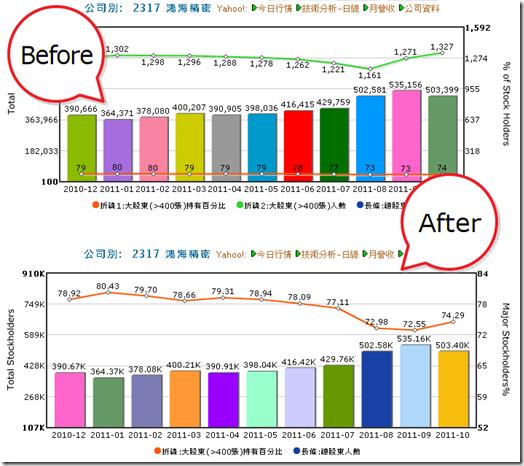 圖表調整: 總股東人數 / 大股東持有百分比