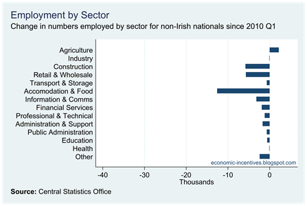 Annual Change in Non-National Employment