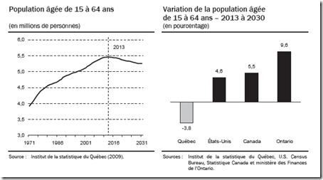 Démographie Québec
