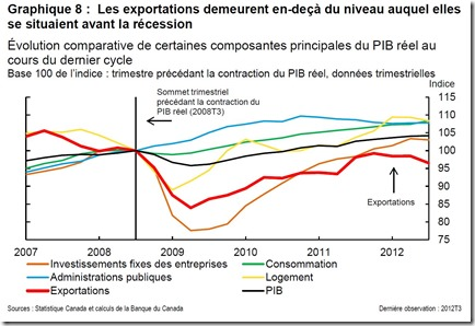 Les exportations Canadiennes