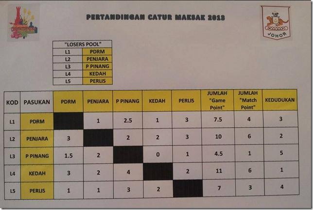 Losers Pool MAKSAK Chess 2013 - Kedah champs!