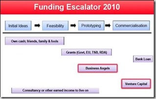 Funding escalator