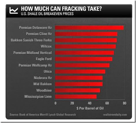 How Much Can Fracking Take