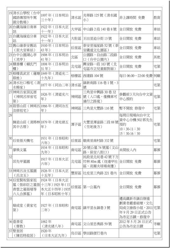 補充資料_臺中市古蹟2012_02
