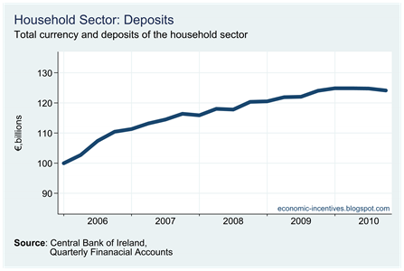 Household Deposits