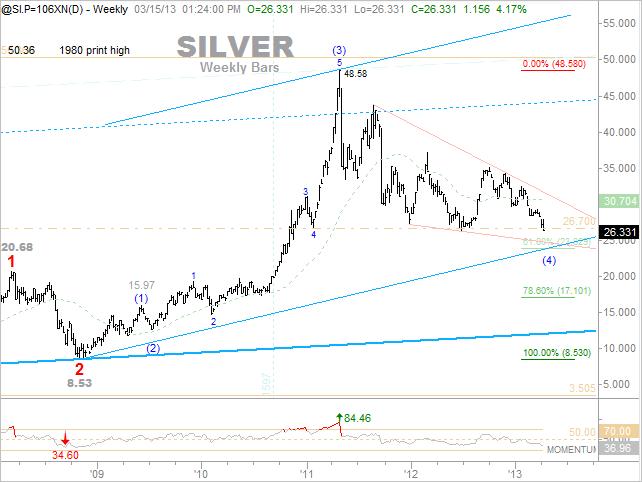 Silver Weekly Update 4-12-13