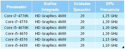 Evolucion graficas INTEL