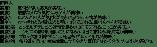 静岡コピペ (地震)
