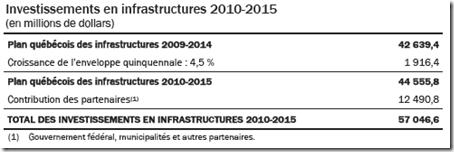 Investissements en infrastructures 2010-2015