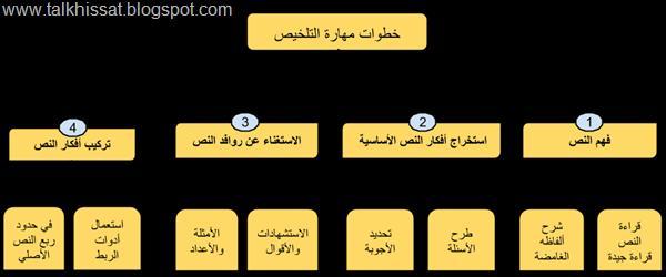 خطوات مهارة التلخيص, تلخيص نص, طريقة التلخيص, إنشاء التلخيص...