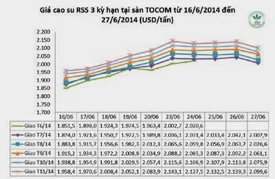 Giá cao su thiên nhiên trong tuần từ ngày 23.6 đến 27.6.2014