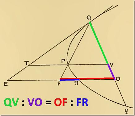 Archimedes.QuadratureParabola.P5.3