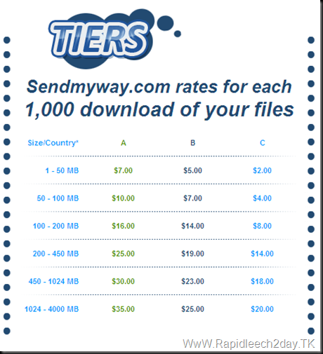 tiers-sendmyway-rates for each 1000 download