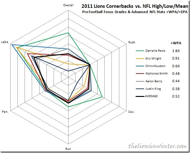 detroit_lions_cornerbacks_grades_thu