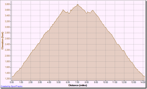 Running Itt out-and-back 9-8-2012, Elevation - Distance