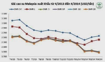Giá cao su thiên nhiên trong tuần từ ngày 07.4 đến 11.4.2014