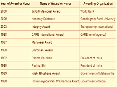 anna hazare recognitions