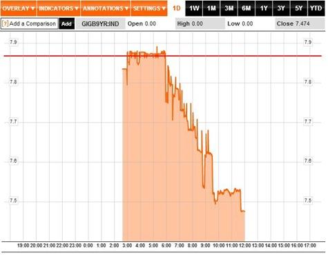 Bond Yields 1D 17-01-12