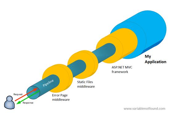 ASP.NET 5 pipeline example