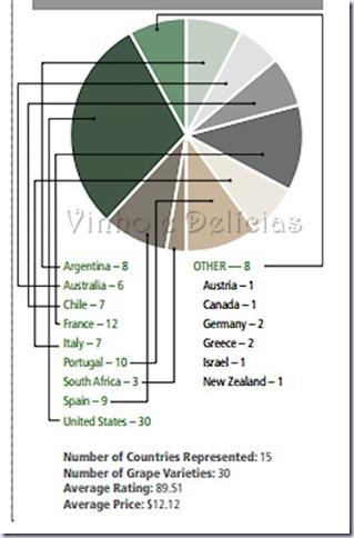 paises-vinhos-best-value-vinhoedelicias
