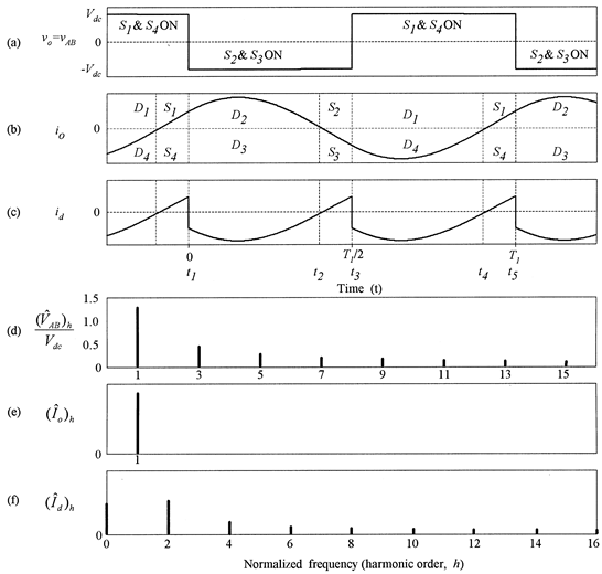 Key waveforms of the single-phase full-bridge VSC circuit operation