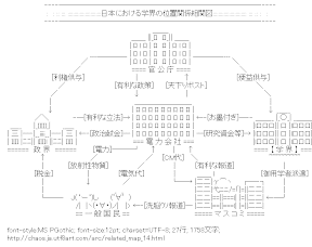 [AA]日本における学界の位置関係相関図