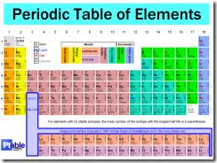 periodic%20table